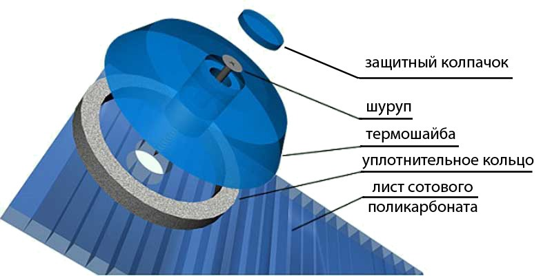 крепление поликарбоната с использованием термошайбы